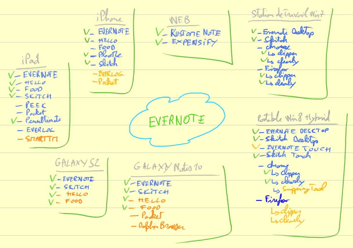 Inventaire Apps Evernote